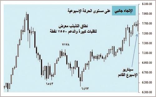 [تقرير] الاقتصاد والسوق السعودى خلال اسبوع نادي خبراء المال