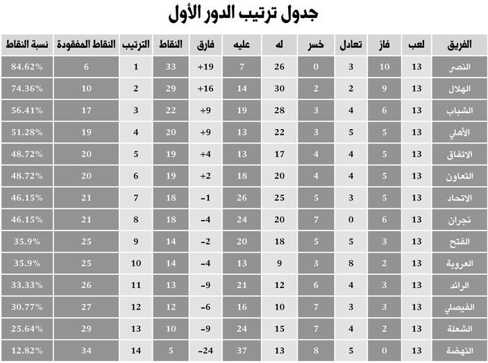 اخبار الهلال ليوم الاثنين 16-12-2013
