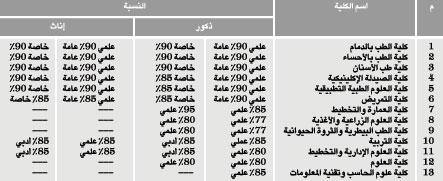 نسب قبول جامعة الملك فيصل