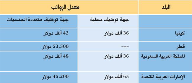 الشركات الدولية تدفع 48 ألف دولار سنويا لخريجي ماجستير إدارة الأعمال في السعودية