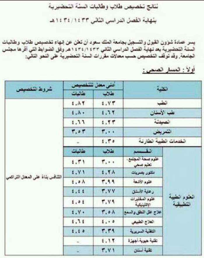 معدلات التخصصات في جامعة الملك سعود