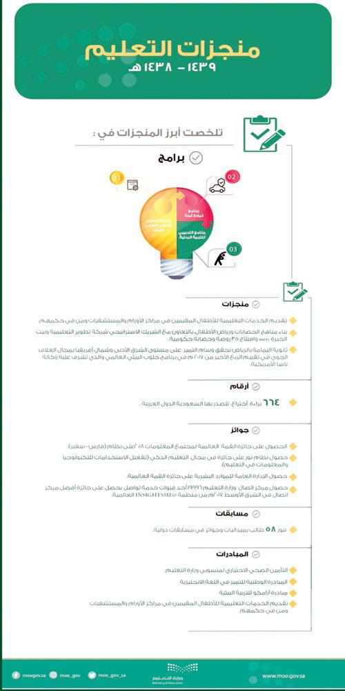 منجزات وزارة التعليم تؤكد التكامل في العملية التعليمية وتحقق رؤية المملكة 2030