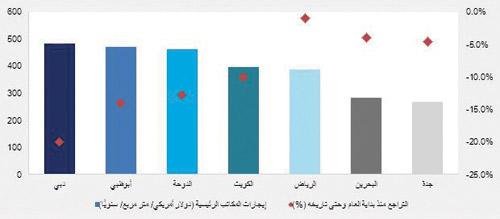 السعودية تستحوذ على أكثر من 52 من قيمة الصفقات العقارية